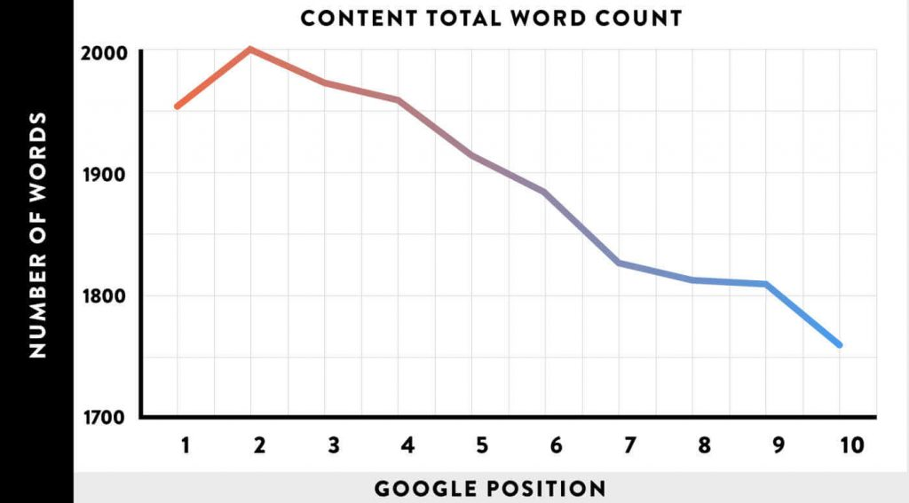 Long-form-Content-Total-Word-Count