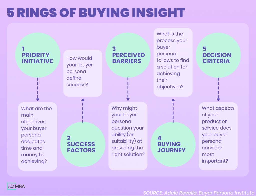 5 rings of buying insight