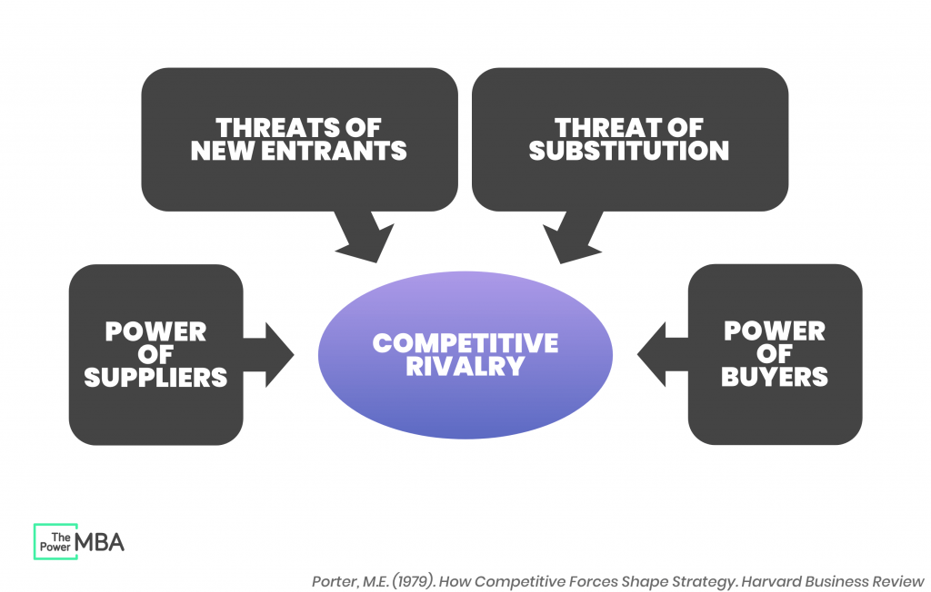 Five porters forces of summary Porter's Five