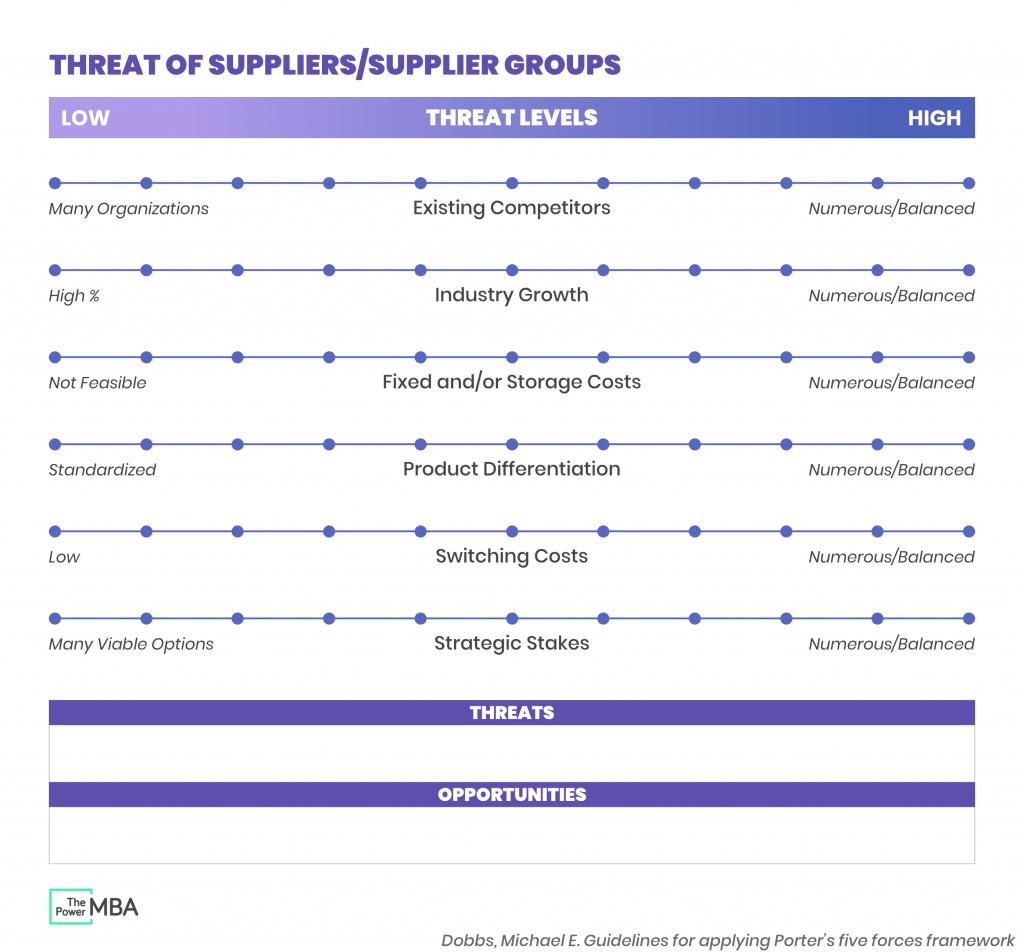 Supplier Power Template