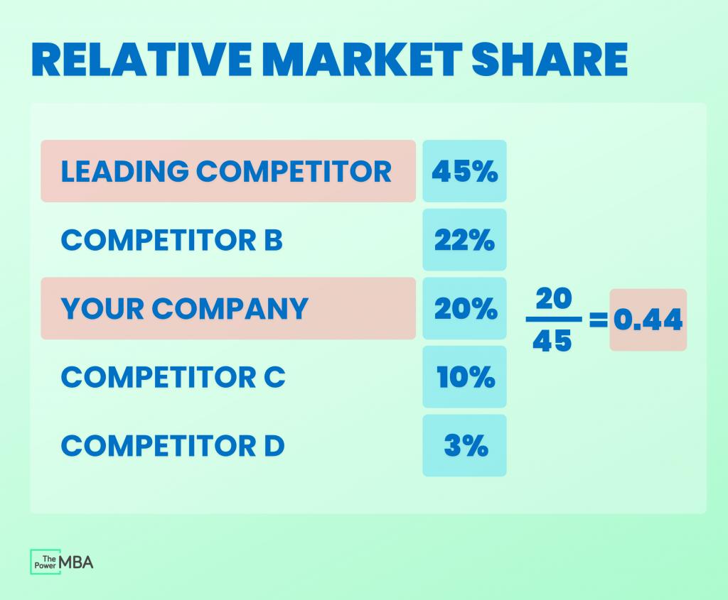 Calculating relative market share