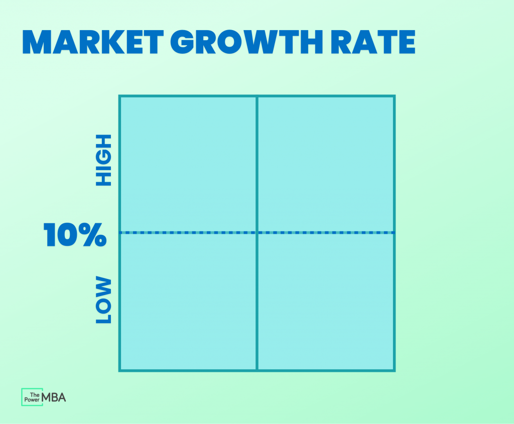 Market growth rate