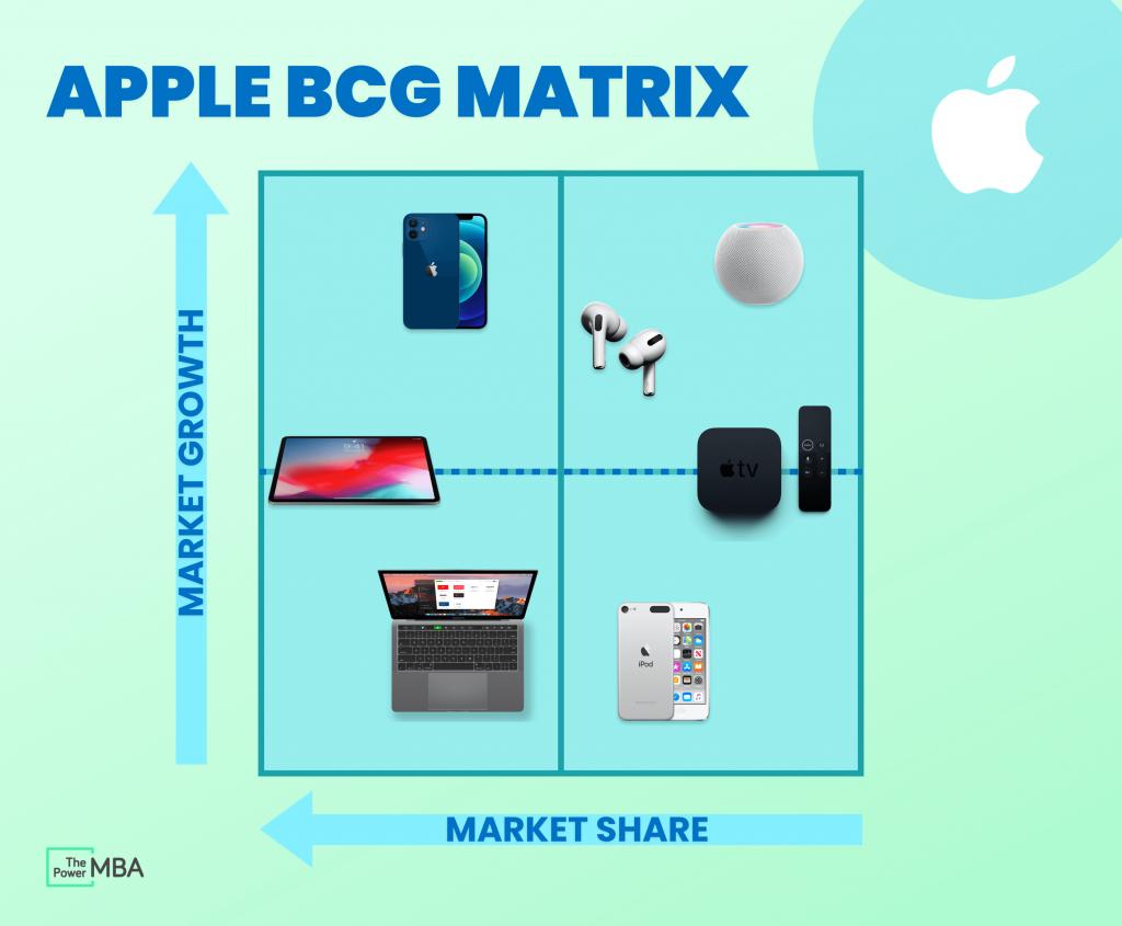 Apple BCG Matrix