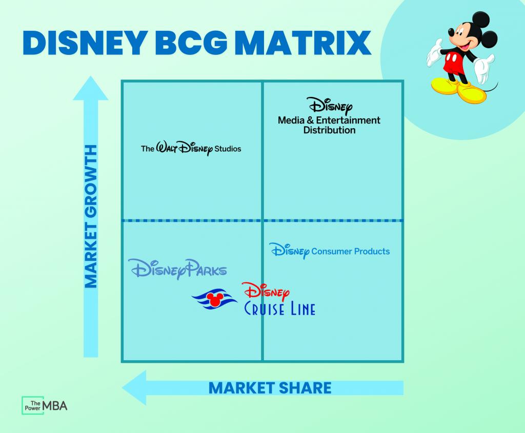 Disney BCG Matrix