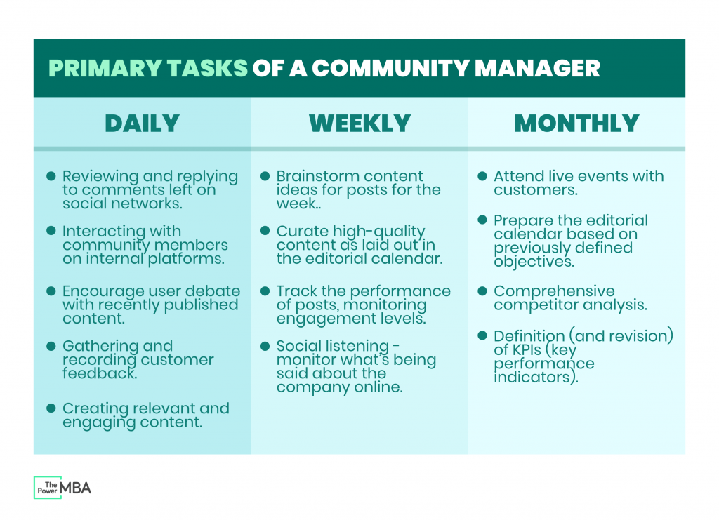 Primary tasks of a community manager