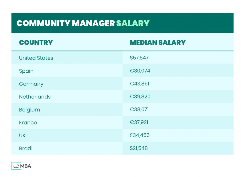 community manager salary