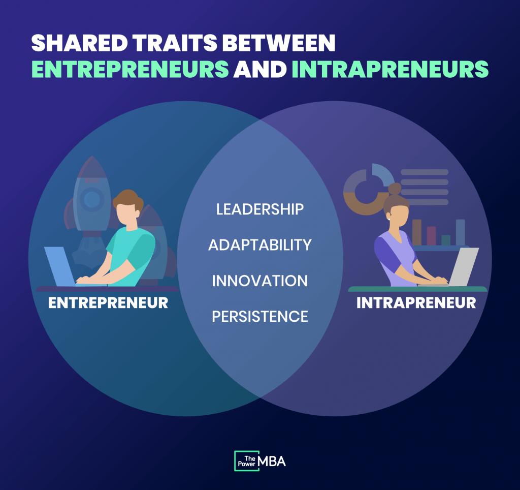 shared traits between entrepreneurs and intrapreneurs