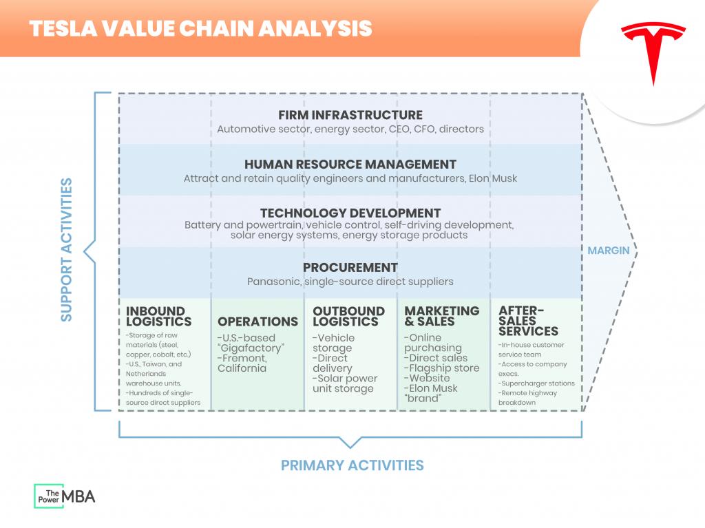 Tesla Value Chain
