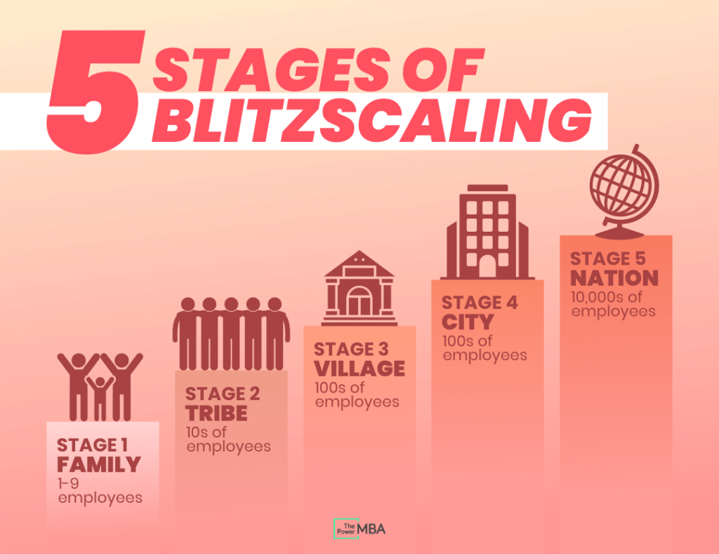 Five Stages of Blitzscaling