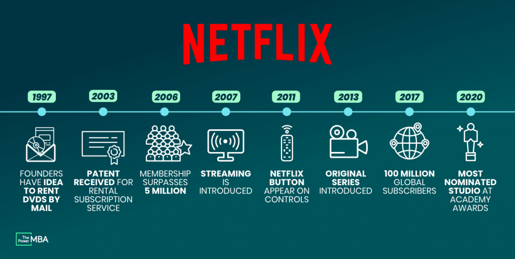 Digital Transformation Example Netflix