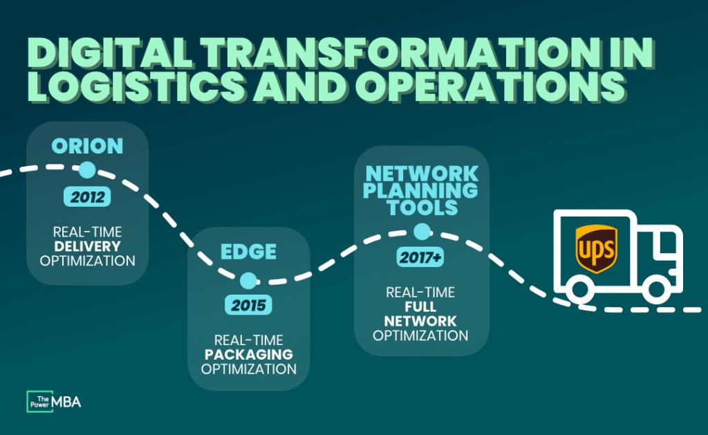 7 Digital Transformation Examples (UPS, Spotify, Dropbox, McDonald's) -  ThePowerMBA