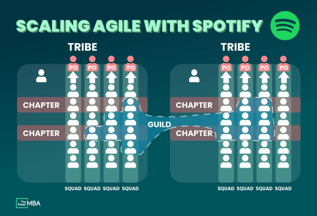Digital Transformation Example Spotify