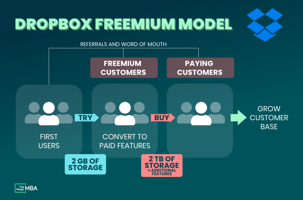 Dropbox Freemium Model