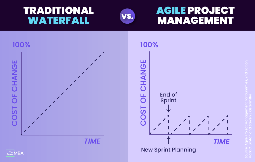 Traditional vs. Agile Project Management