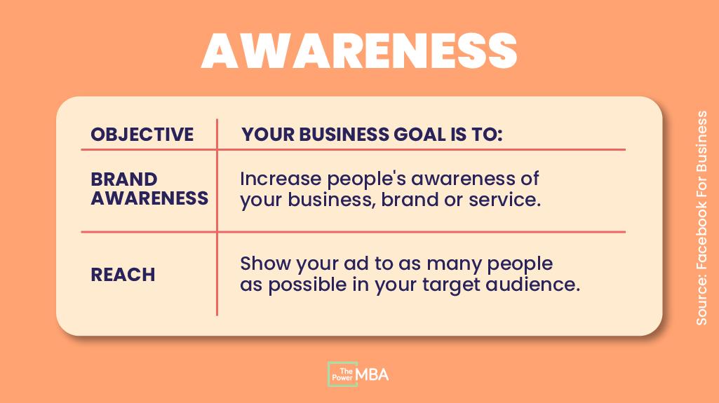 Instagram ad awareness objectives
