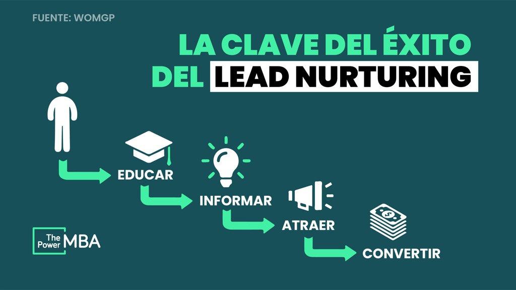 lead nurturing lead scoring
