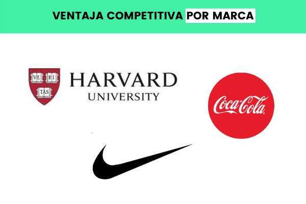 ventaja competitiva por marca