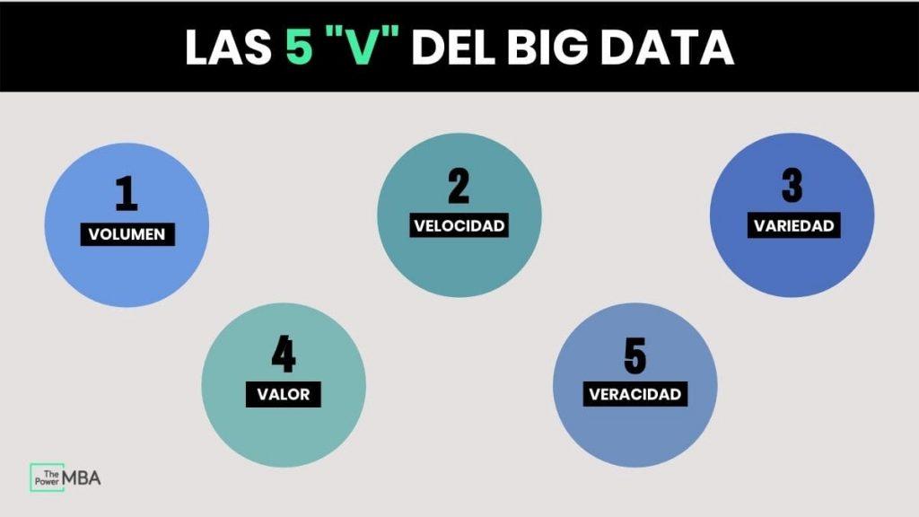 las 5 V del Big Data