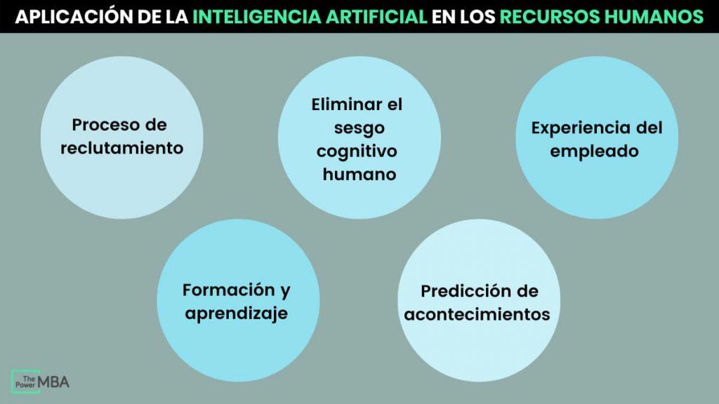 aplicación de la inteligencia artificial en los recursos humanos